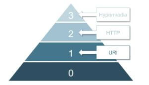 Auf der API-Con über das Richardson Maturity Model
